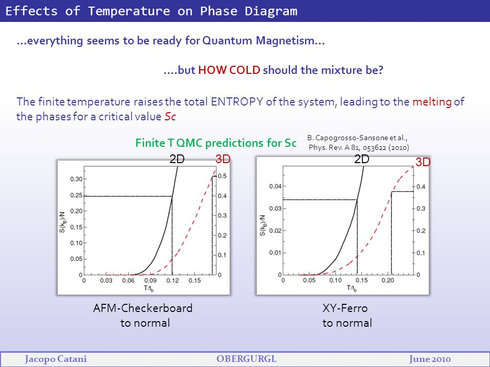 Effects of Temperature on Phase Diagram …everything seems to be ready for Quantum Magnetism… ….but HOW COLD should the mixture be? The finite temperat