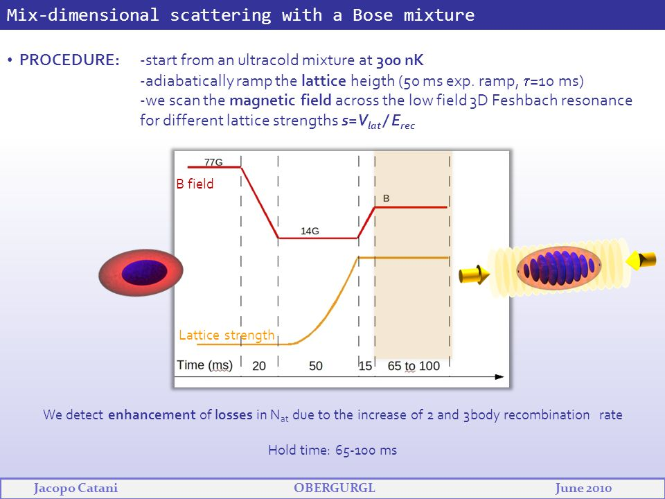 Mix-dimensional scattering with a Bose mixture PROCEDURE: -start from an ultracold mixture at 300 nK -adiabatically ramp the lattice heigth (50 ms exp