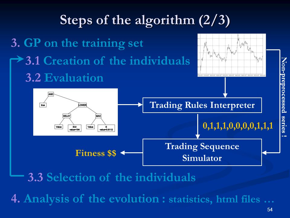54 3. GP on the training set 3.1 Creation of the individuals 3.2 Evaluation Steps of the algorithm (2/3) Trading Rules Interpreter Trading Sequence Si