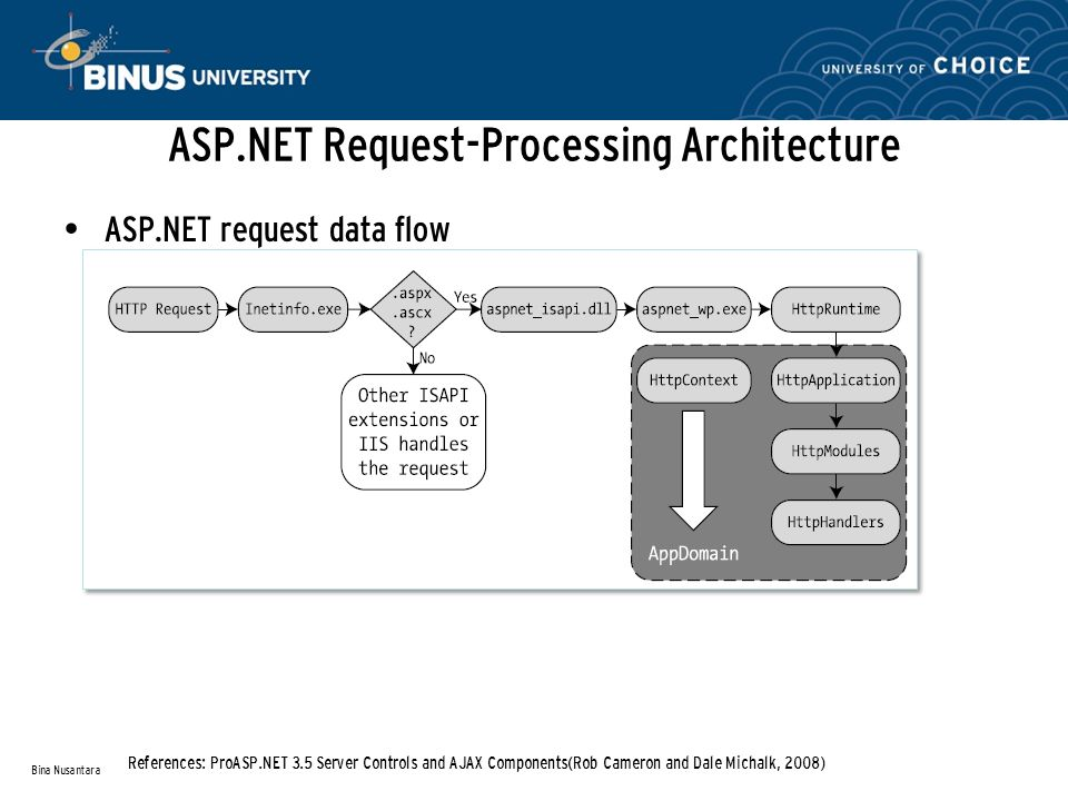 ASP.NET Request-Processing Architecture ASP.NET request data flow Bina Nusantara References: ProASP.NET 3.5 Server Controls and AJAX Components(Rob Cameron and Dale Michalk, 2008)