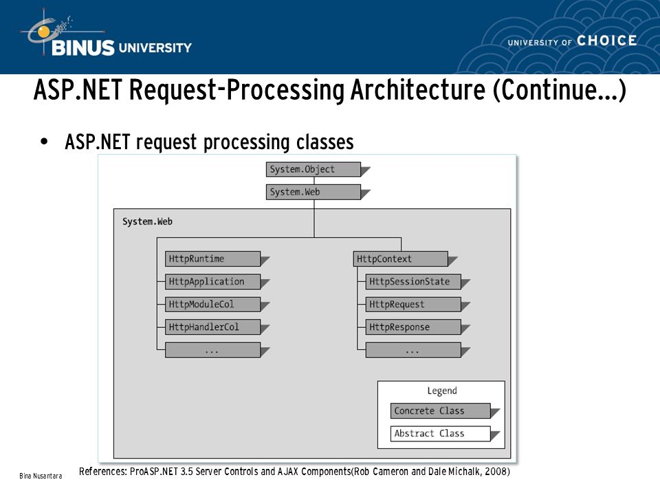 ASP.NET Request-Processing Architecture (Continue…) ASP.NET request processing classes Bina Nusantara References: ProASP.NET 3.5 Server Controls and AJAX Components(Rob Cameron and Dale Michalk, 2008)