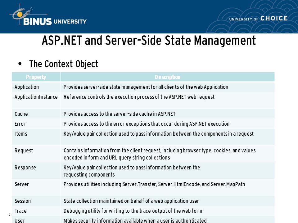 ASP.NET and Server-Side State Management The Context Object Bina Nusantara References: ProASP.NET 3.5 Server Controls and AJAX Components(Rob Cameron and Dale Michalk, 2008) PropertyDescription ApplicationProvides server-side state management for all clients of the web Application ApplicationInstanceReference controls the execution process of the ASP.NET web request CacheProvides access to the server-side cache in ASP.NET ErrorProvides access to the error exceptions that occur during ASP.NET execution ItemsKey/value pair collection used to pass information between the components in a request RequestContains information from the client request, including browser type, cookies, and values encoded in form and URL query string collections ResponseKey/value pair collection used to pass information between the requesting components ServerProvides utilities including Server.Transfer, Server.HtmlEncode, and Server.MapPath SessionState collection maintained on behalf of a web application user TraceDebugging utility for writing to the trace output of the web form UserMakes security information available when a user is authenticated