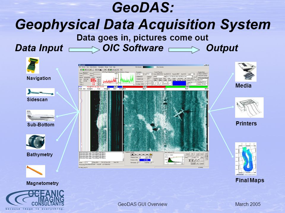 March 2005GeoDAS GUI Overview GeoDAS: Geophysical Data Acquisition System Data Input OIC Software Output Navigation Sidescan Sub-Bottom Bathymetry Magnetometry Media Printers Final Maps Data goes in, pictures come out