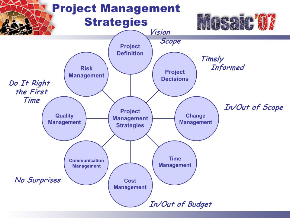 Timely Informed In/Out of Scope Vision Scope In/Out of Budget No Surprises Do It Right the First Time Project Management Strategies