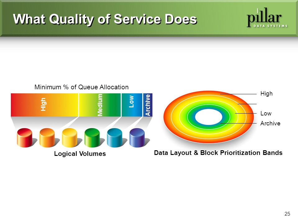 25 What Quality of Service Does Minimum % of Queue Allocation Logical Volumes High Medium Low Archive Data Layout & Block Prioritization Bands High Archive Low