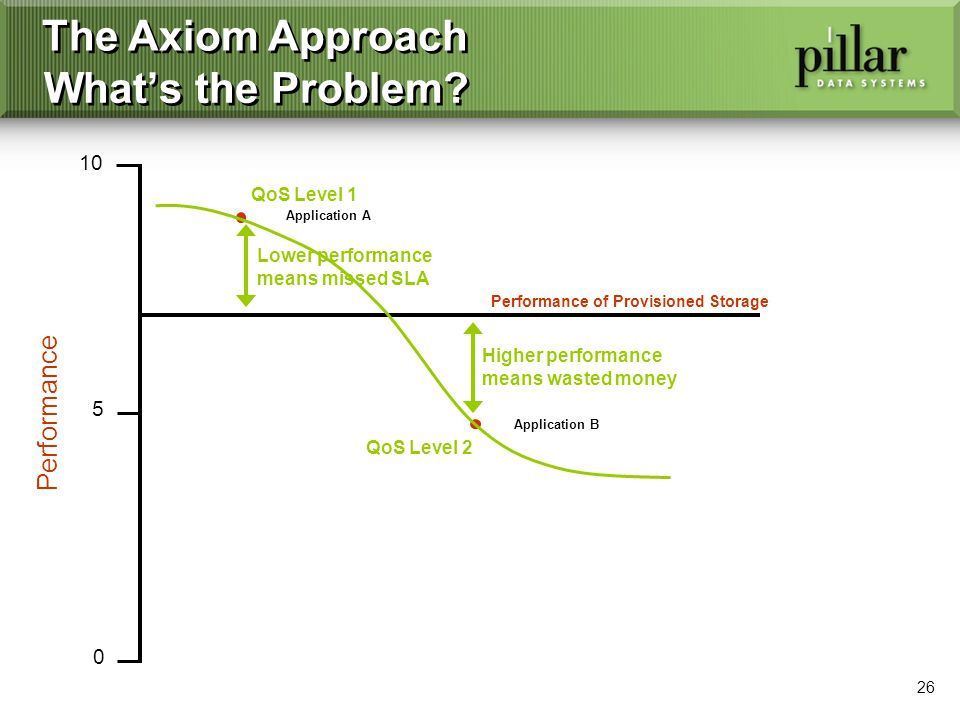 26 The Axiom Approach Whats the Problem.