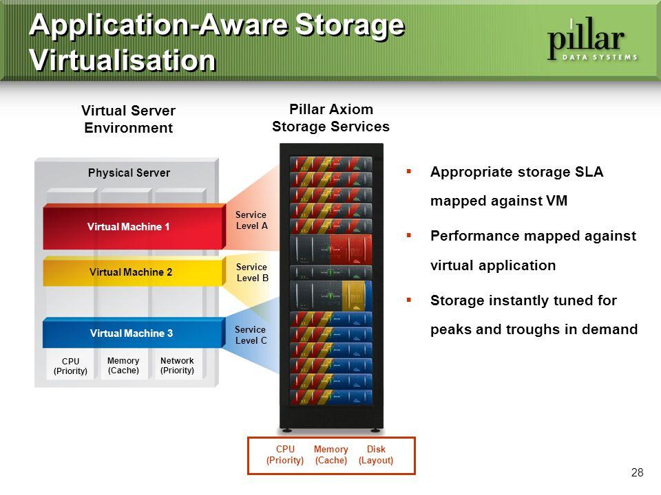 28 CPU (Priority) Memory (Cache) Network (Priority) Application-Aware Storage Virtualisation Pillar Axiom Storage Services Virtual Server Environment