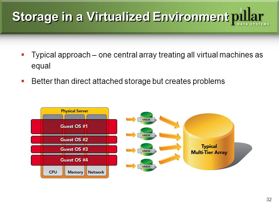32 Storage in a Virtualized Environment Typical approach – one central array treating all virtual machines as equal Better than direct attached storag