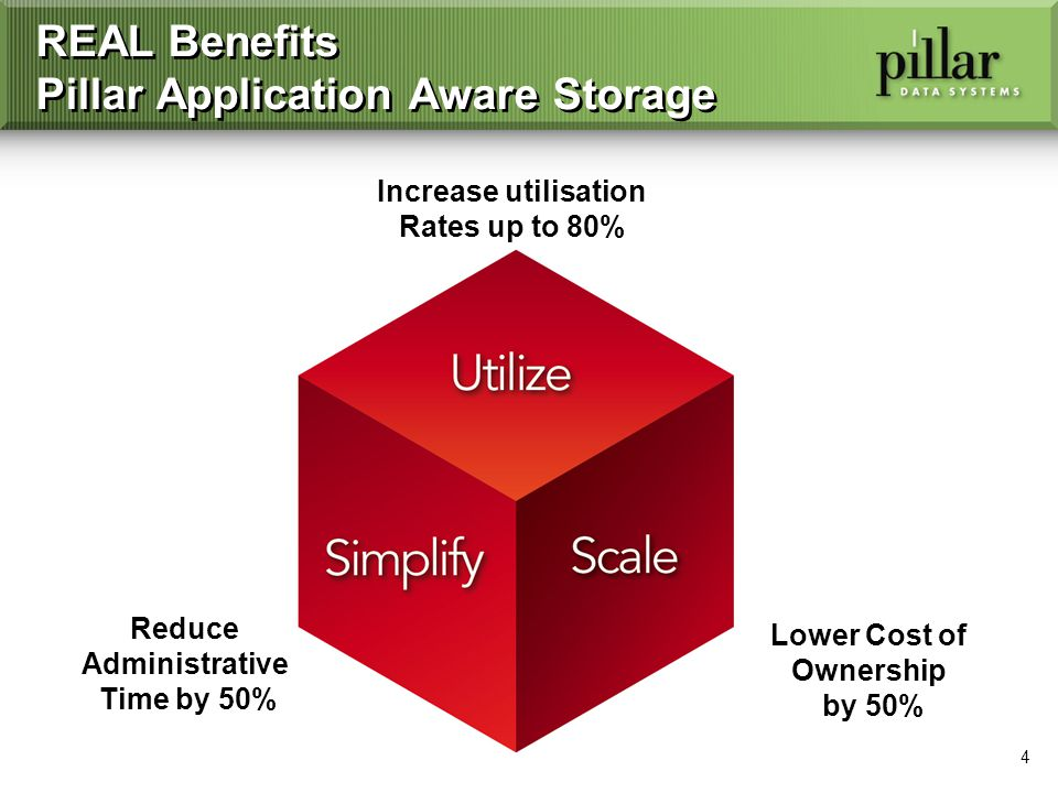 4 REAL Benefits Pillar Application Aware Storage Reduce Administrative Time by 50% Increase utilisation Rates up to 80% Lower Cost of Ownership by 50%