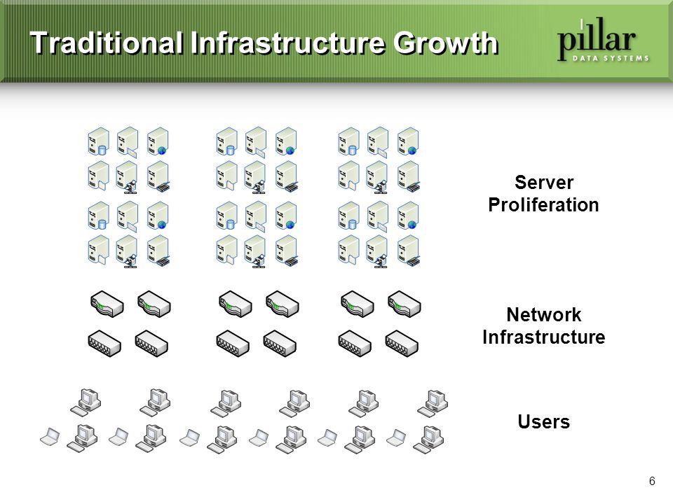 6 Traditional Infrastructure Growth Users Server Proliferation Network Infrastructure