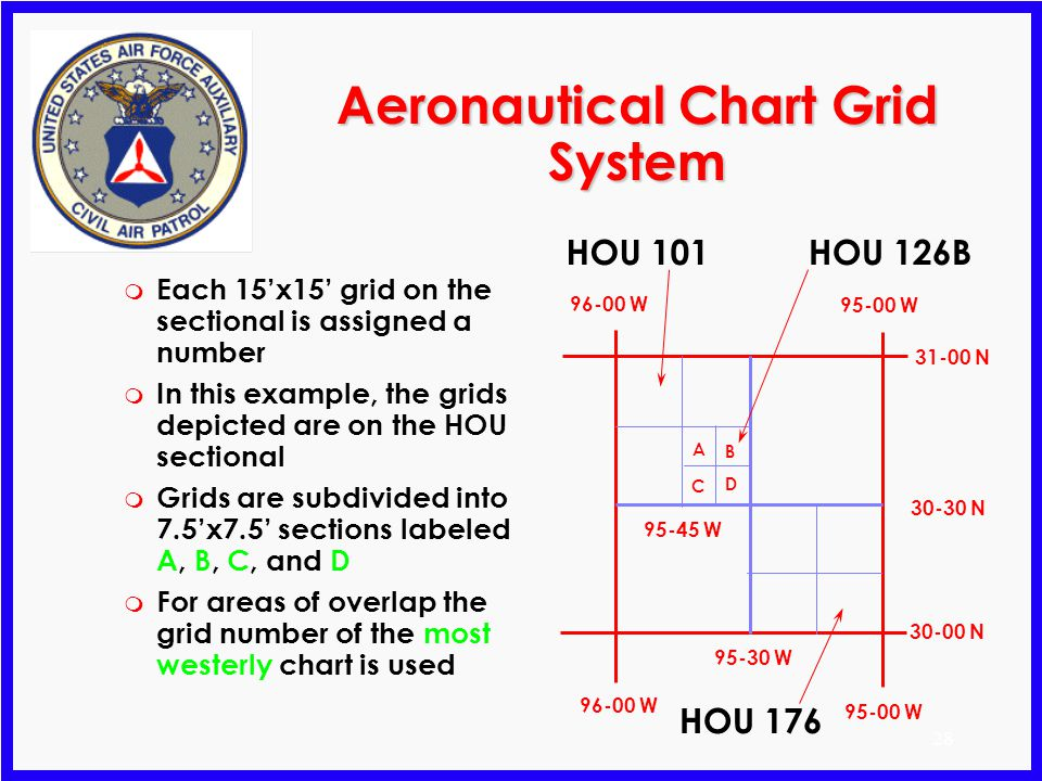 27 CAP Grid Systems m Overlay standard sectional maps m Subdivides the map into distinct working areas m Aeronautical Chart System Each grid is 1/4° o