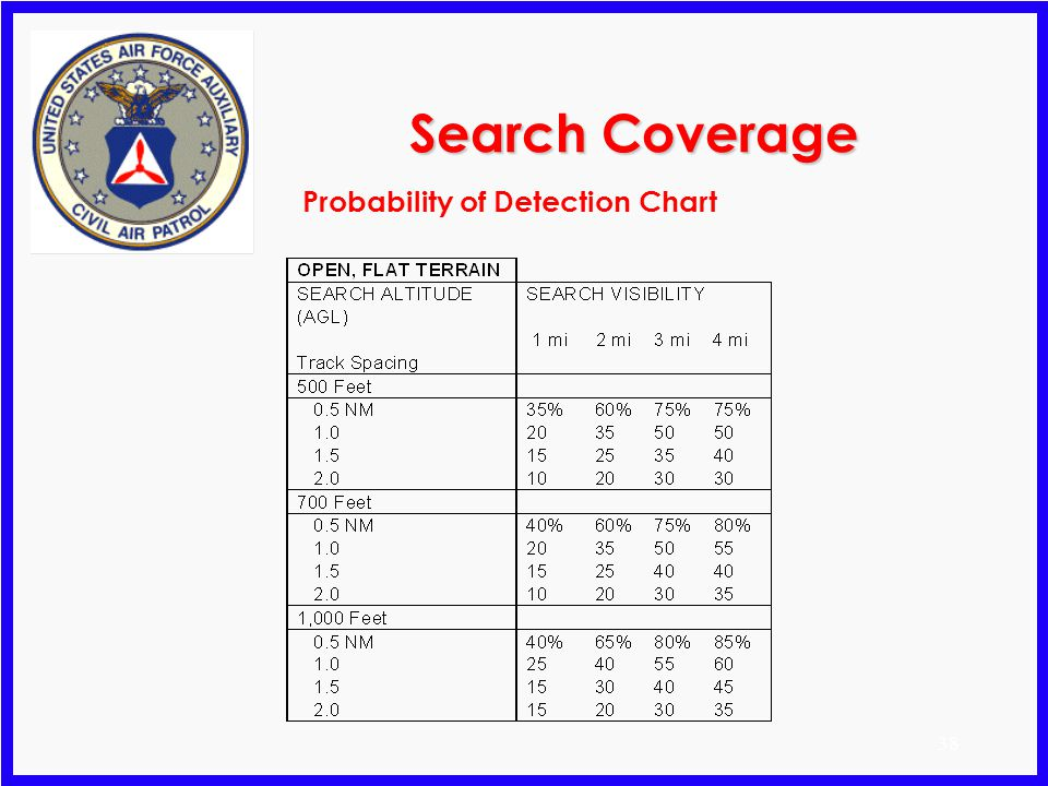 37 Search Coverage Probability Of Detection (POD) m POD expressed as a percent that the search object can be detected m Four interrelated factors used