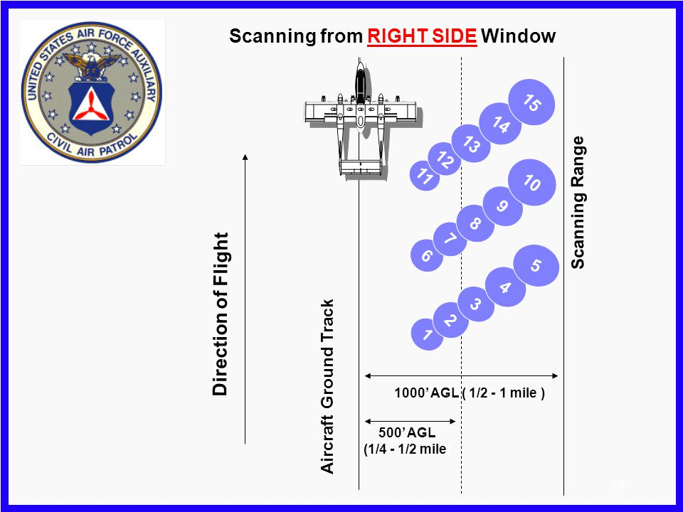 58 Effect of flight path m Be aware - Movement of the aircraft across the ground can adversely affect coverage