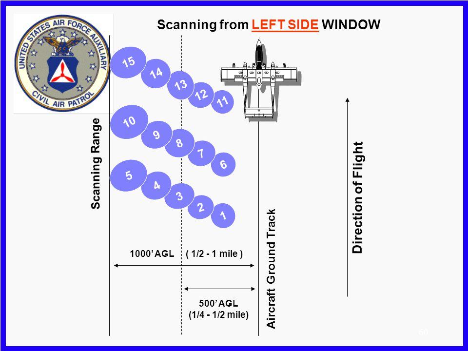 59 11 12 13 14 15 6 1 2 7 3 4 5 Direction of Flight Aircraft Ground Track Scanning Range 1000 AGL ( 1/2 - 1 mile ) 500 AGL (1/4 - 1/2 mile) 8 9 10 Sca
