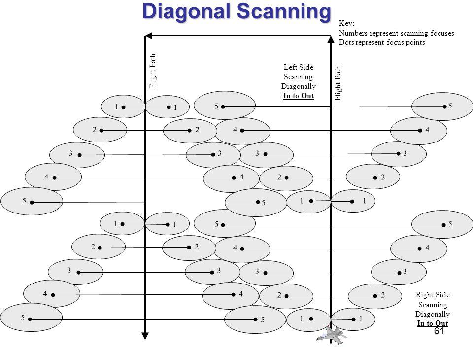 60 Direction of Flight Aircraft Ground Track Scanning Range 1000 AGL ( 1/2 - 1 mile ) 500 AGL (1/4 - 1/2 mile) 1 6 11 12 13 14 15 7 8 9 10 2 3 4 5 Sca
