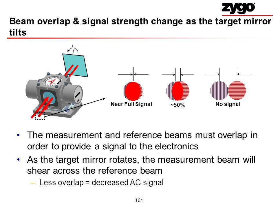 104 Beam overlap & signal strength change as the target mirror tilts The measurement and reference beams must overlap in order to provide a signal to the electronics As the target mirror rotates, the measurement beam will shear across the reference beam –Less overlap = decreased AC signal Near Full Signal ~50% No signal