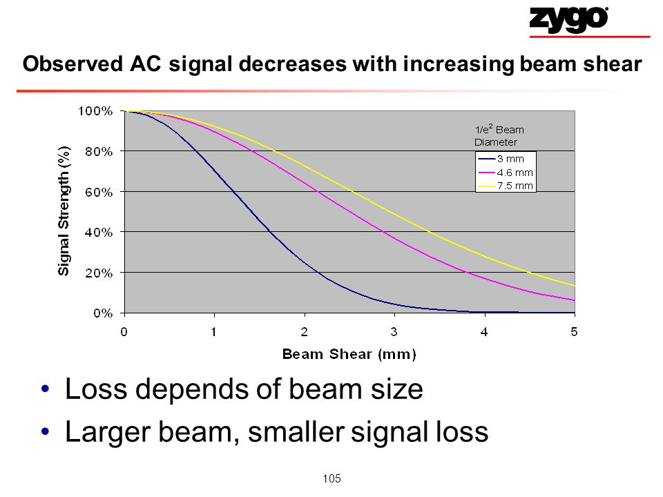 105 Observed AC signal decreases with increasing beam shear Loss depends of beam size Larger beam, smaller signal loss
