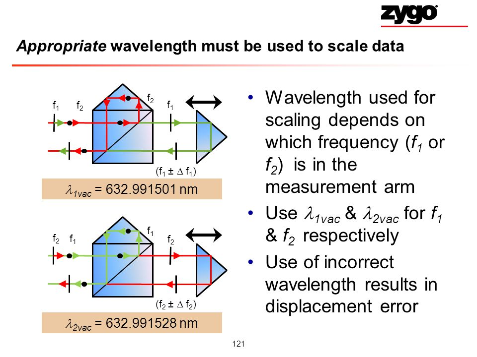 121 Appropriate wavelength must be used to scale data Wavelength used for scaling depends on which frequency (f 1 or f 2 ) is in the measurement arm Use 1vac & 2vac for f 1 & f 2 respectively Use of incorrect wavelength results in displacement error f2f2 f 2 f1f1 (f 1 ± f 1 ) f1f1 f 1 f2f2 (f 2 ± f 2 ) 1vac = 632.991501 nm 2vac = 632.991528 nm f2f2 f1f1