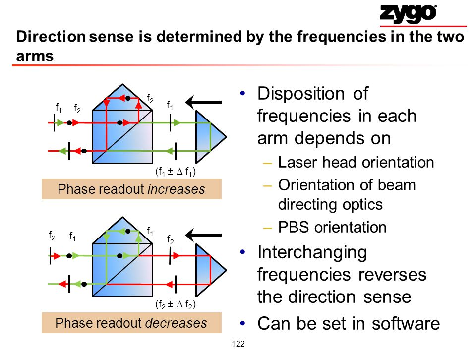 122 Direction sense is determined by the frequencies in the two arms Disposition of frequencies in each arm depends on –Laser head orientation –Orientation of beam directing optics –PBS orientation Interchanging frequencies reverses the direction sense Can be set in software f1f1 f 2 f1f1 (f 1 ± f 1 ) f2f2 f 1 f2f2 (f 2 ± f 2 ) Phase readout increases Phase readout decreases f1f1 f2f2