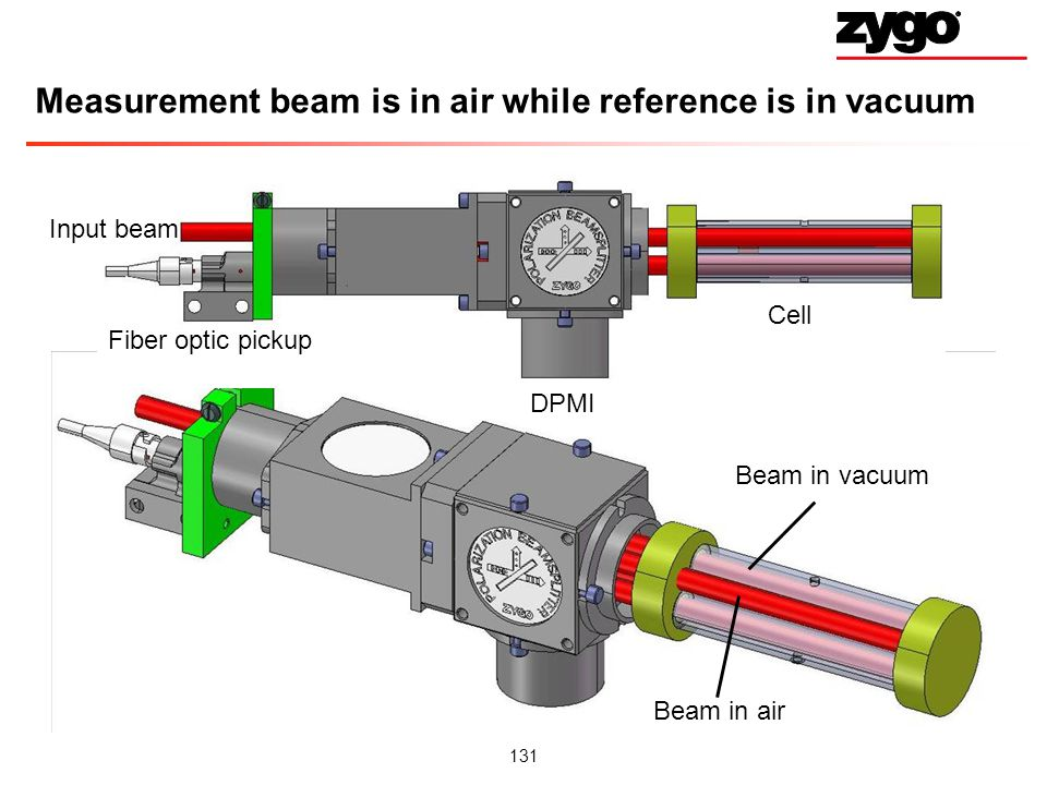 131 Measurement beam is in air while reference is in vacuum Beam in air Beam in vacuum Input beam Fiber optic pickup DPMI Cell