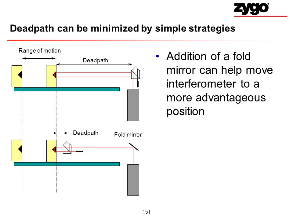 151 Deadpath can be minimized by simple strategies Addition of a fold mirror can help move interferometer to a more advantageous position Fold mirror Range of motion Deadpath