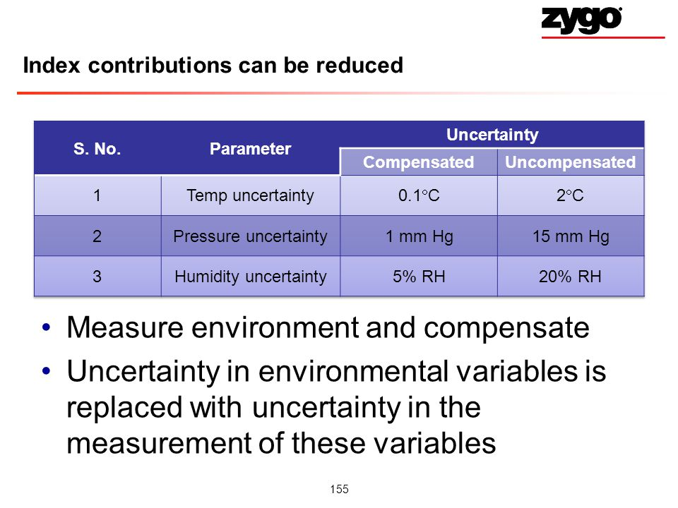 155 Index contributions can be reduced Measure environment and compensate Uncertainty in environmental variables is replaced with uncertainty in the measurement of these variables