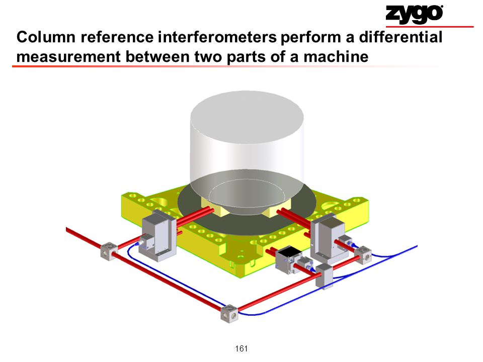 161 Column reference interferometers perform a differential measurement between two parts of a machine