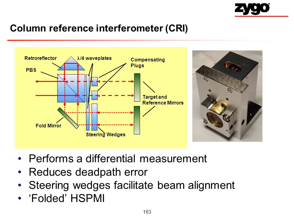 163 Column reference interferometer (CRI) Performs a differential measurement Reduces deadpath error Steering wedges facilitate beam alignment Folded HSPMI Target and Reference Mirrors Steering Wedges /4 waveplates Retroreflector PBS Fold Mirror Compensating Plugs