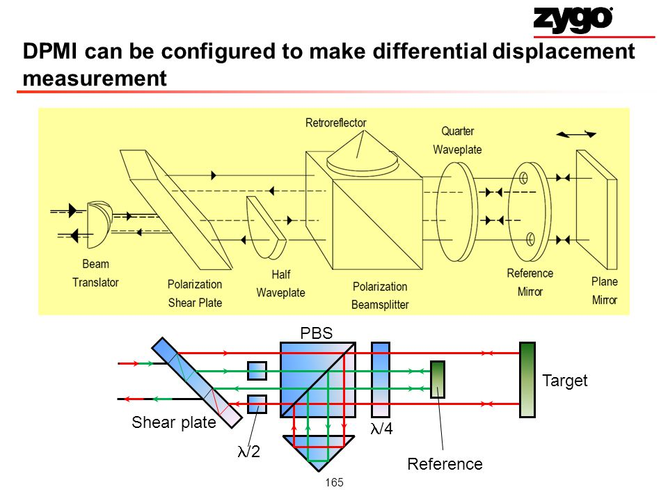 165 DPMI can be configured to make differential displacement measurement PBS Target Reference /4 /2 Shear plate