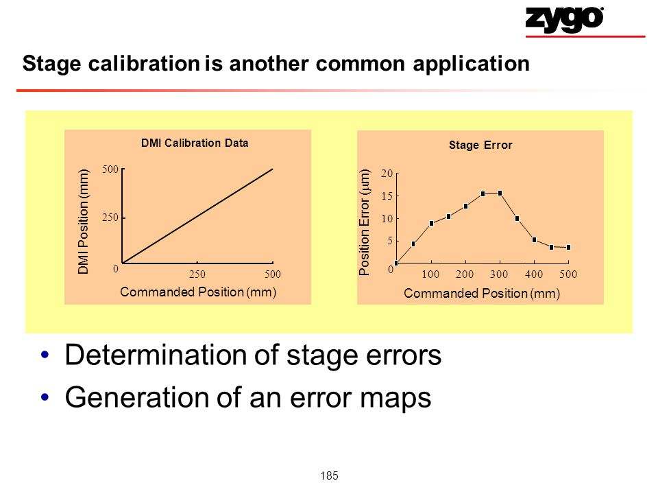 185 Stage calibration is another common application Determination of stage errors Generation of an error maps DMI Calibration Data Commanded Position (mm) DMI Position (mm) 0 250 500 250500 Stage Error Commanded Position (mm) Position Error ( m) 0 5 10 15 20 100200300400500