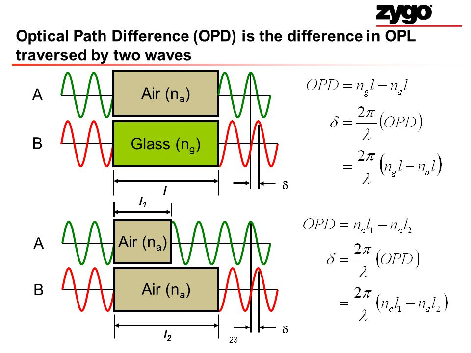 23 Optical Path Difference (OPD) is the difference in OPL traversed by two waves A B l Air (n a ) Glass (n g ) A B l2l2 Air (n a ) l1l1