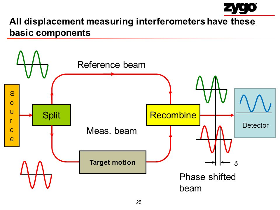 25 All displacement measuring interferometers have these basic components Split Recombine Target motion Reference beam Phase shifted beam Meas.