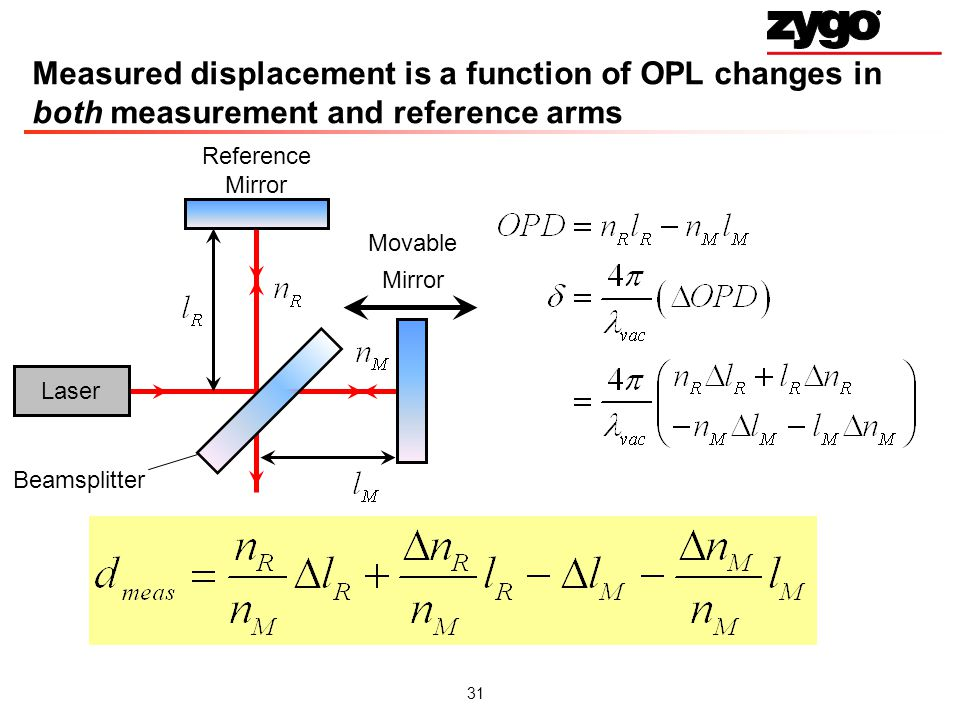 31 Laser Measured displacement is a function of OPL changes in both measurement and reference arms Beamsplitter Movable Mirror Reference Mirror