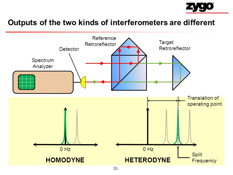 55 Outputs of the two kinds of interferometers are different Reference Retroreflector Target Retroreflector Spectrum Analyzer Detector 0 Hz Split Frequency HOMODYNEHETERODYNE Translation of operating point