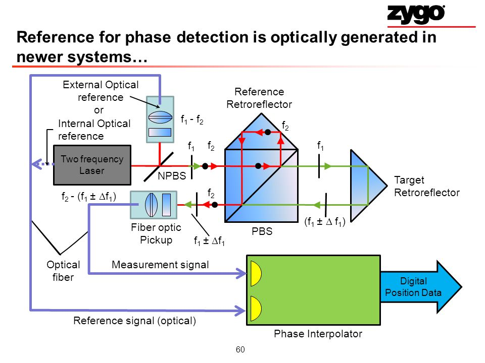 60 Reference for phase detection is optically generated in newer systems… Reference Retroreflector Target Retroreflector PBS Measurement signal Two frequency Laser Fiber optic Pickup Reference signal (optical) Phase Interpolator Digital Position Data Optical fiber f2f2 f 2 f1f1 (f 1 ± f 1 ) f 2 - (f 1 ± f 1 ) External Optical reference NPBS Internal Optical reference or f1f1 f 1 ± f 1 f2f2 f 1 - f 2