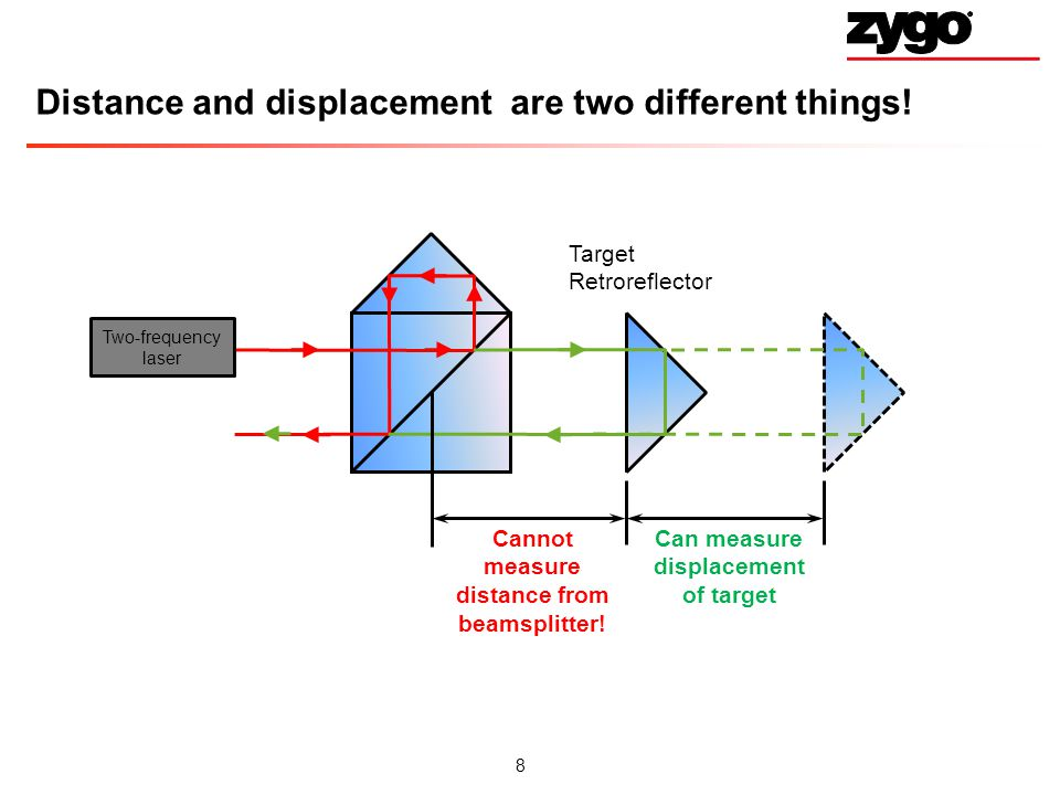8 Distance and displacement are two different things.