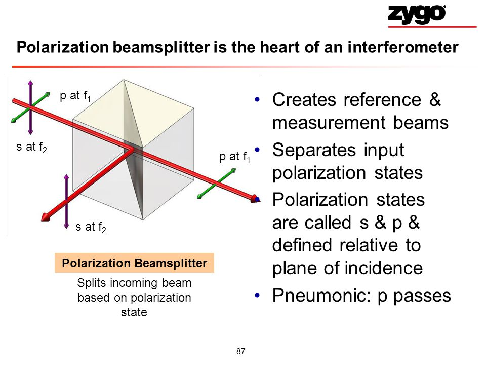 87 Polarization beamsplitter is the heart of an interferometer Creates reference & measurement beams Separates input polarization states Polarization states are called s & p & defined relative to plane of incidence Pneumonic: p passes Polarization Beamsplitter Splits incoming beam based on polarization state p at f 1 s at f 2 p at f 1