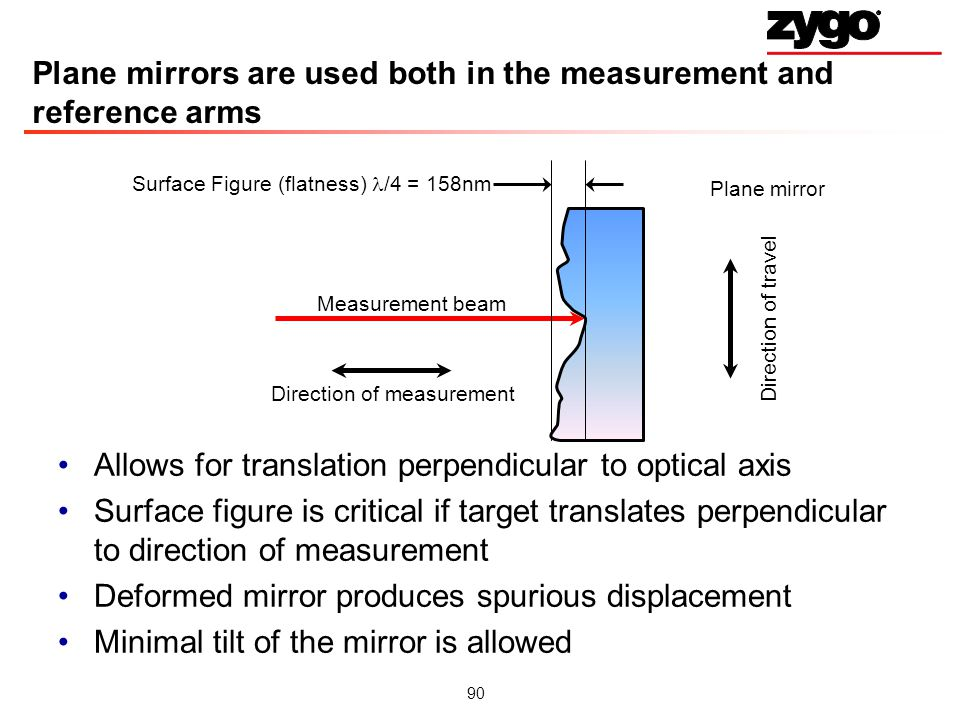 90 Plane mirrors are used both in the measurement and reference arms Allows for translation perpendicular to optical axis Surface figure is critical if target translates perpendicular to direction of measurement Deformed mirror produces spurious displacement Minimal tilt of the mirror is allowed Plane mirror Measurement beam Direction of travel Surface Figure (flatness) /4 = 158nm Direction of measurement