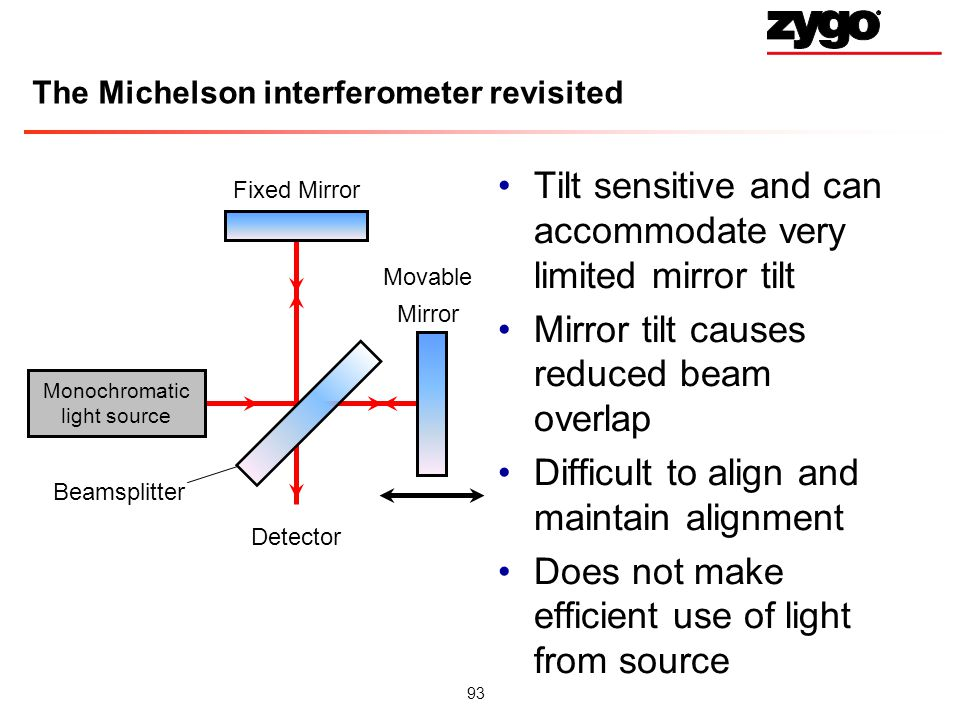 93 The Michelson interferometer revisited Tilt sensitive and can accommodate very limited mirror tilt Mirror tilt causes reduced beam overlap Difficult to align and maintain alignment Does not make efficient use of light from source Monochromatic light source Fixed Mirror Beamsplitter Movable Mirror Detector