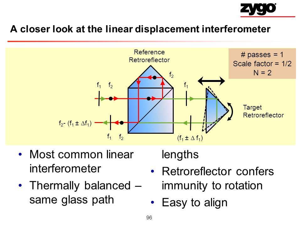 96 # passes = 1 Scale factor = 1/2 N = 2 A closer look at the linear displacement interferometer Most common linear interferometer Thermally balanced – same glass path lengths Retroreflector confers immunity to rotation Easy to align Reference Retroreflector Target Retroreflector f2f2 f 2 f1f1 (f 1 ± f 1 ) f 2 - (f 1 ± f 1 ) f1f1 f1f1 f2f2