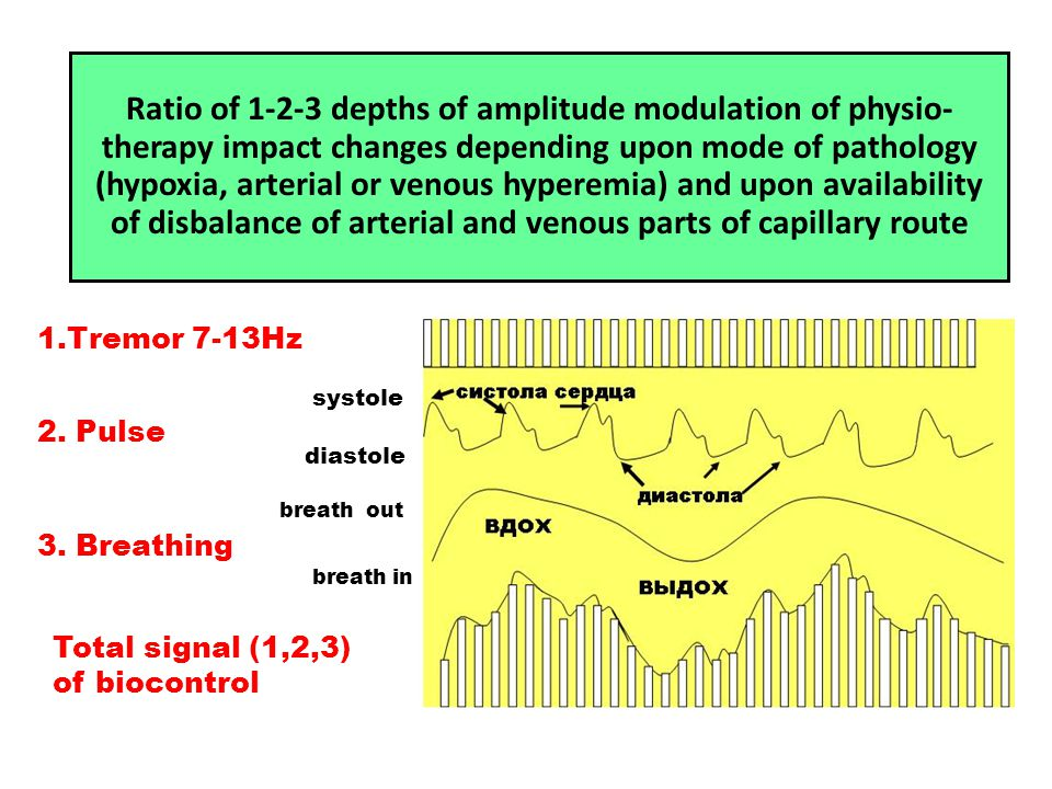 Ratio оf 1-2-3 depths of amplitude modulation of physio- therapy impact changes depending upon mode of pathology (hypoxia, arterial or venous hyperemi