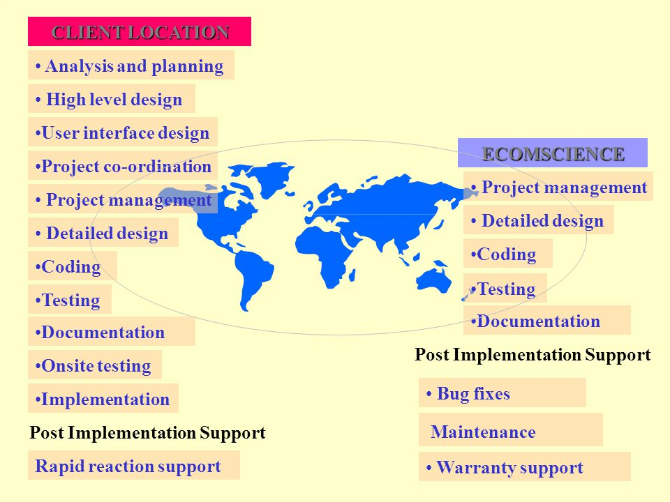 CLIENT LOCATION Project co-ordination Implementation ECOMSCIENCE Coding Post Implementation Support Rapid reaction support Maintenance Post Implementation Support Documentation Analysis and planning High level design User interface design Onsite testing Project management Detailed design Testing Bug fixes Warranty support Project management Detailed design Coding Testing Documentation