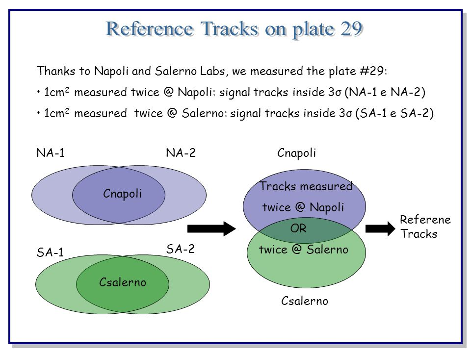Thanks to Napoli and Salerno Labs, we measured the plate #29: 1cm 2 measured twice @ Napoli: signal tracks inside 3σ (NA-1 e NA-2) 1cm 2 measured twice @ Salerno: signal tracks inside 3σ (SA-1 e SA-2) NA-1 SA-2 SA-1 NA-2 Cnapoli Csalerno Tracks measured twice @ Napoli OR twice @ Salerno Cnapoli Csalerno Referene Tracks