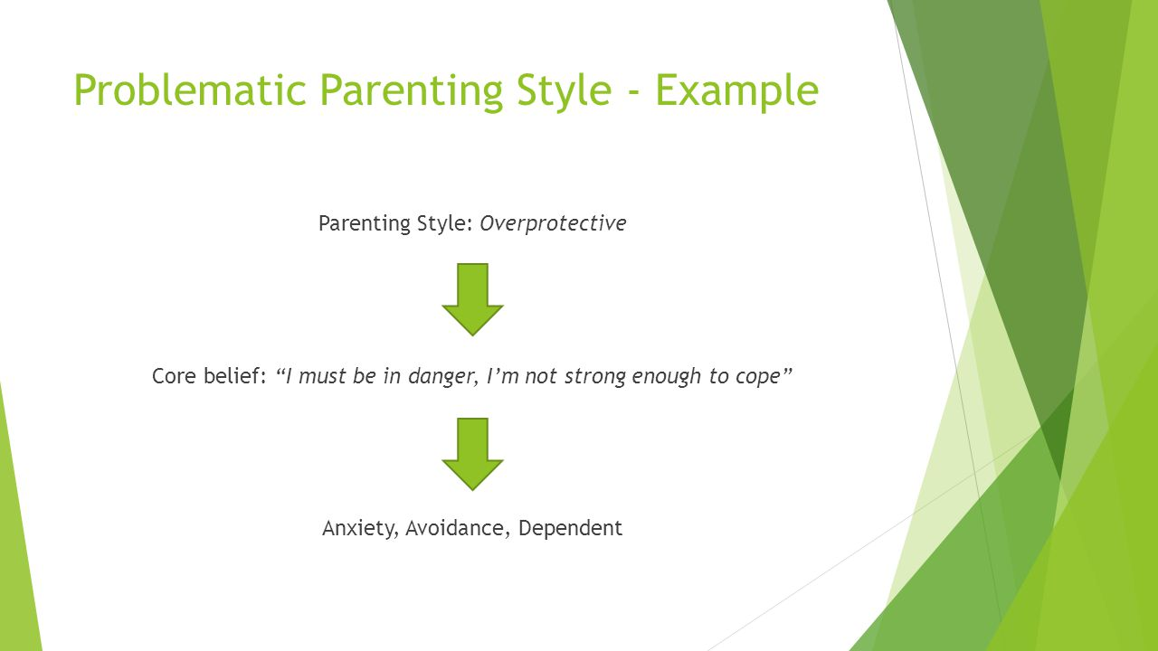 Problematic Parenting Style - Example Parenting Style: Overprotective Core belief: I must be in danger, Im not strong enough to cope Anxiety, Avoidanc