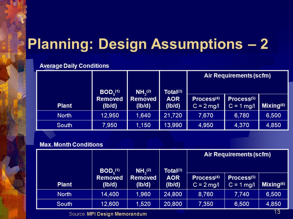 13 Planning: Design Assumptions – 2 Average Daily Conditions Plant BOD 5 (1) Removed (lb/d) NH 3 (2) Removed (lb/d) Total (3) AOR (lb/d) Air Requirements (scfm) Process (4) C = 2 mg/l Process (5) C = 1 mg/lMixing (6) North12,9501,64021,7207,6706,7806,500 South7,9501,15013,9904,9504,3704,850 Max.