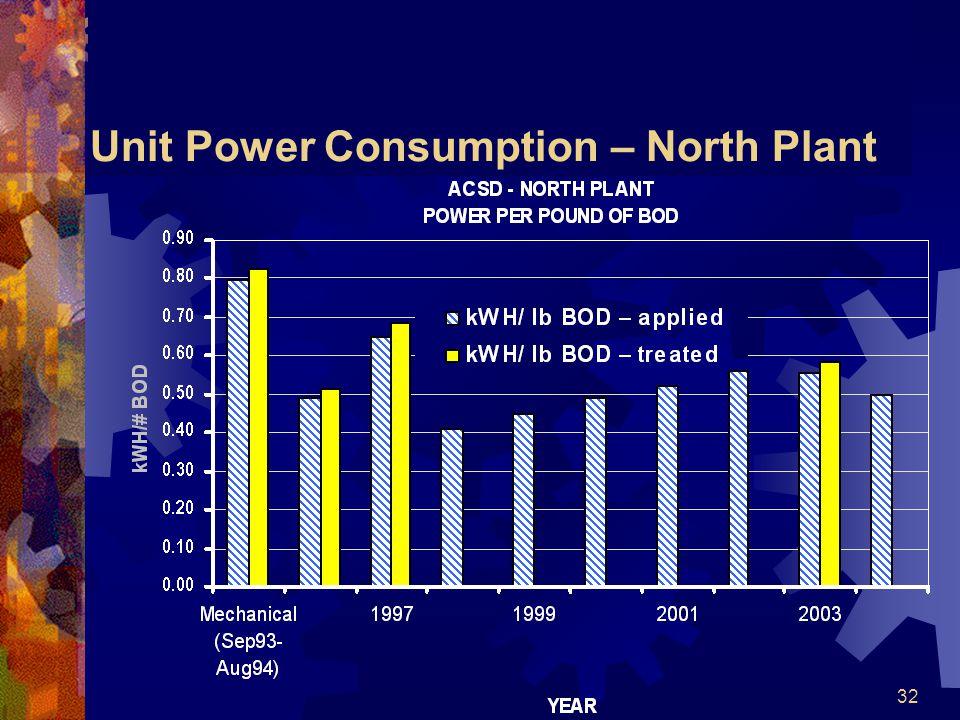 32 Unit Power Consumption – North Plant