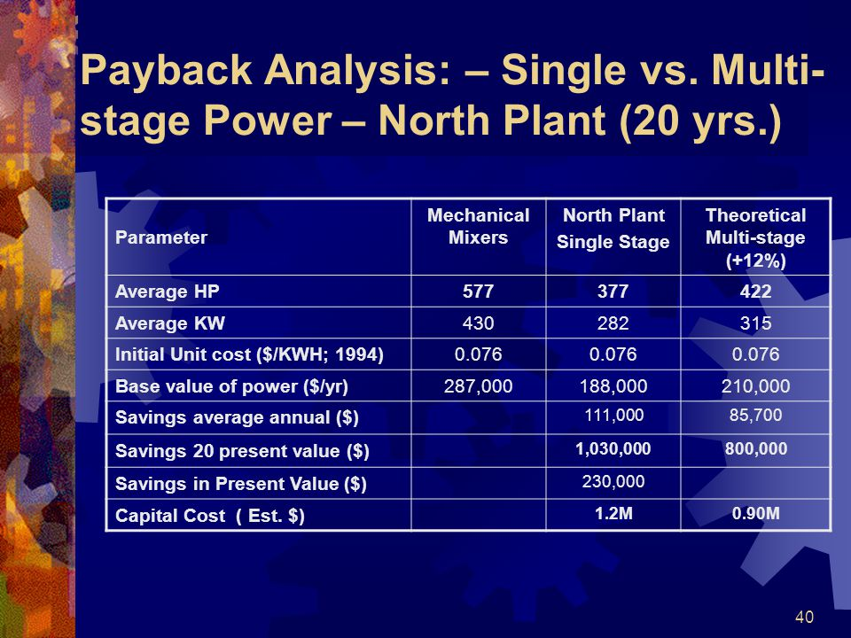 40 Payback Analysis: – Single vs. Multi- stage Power – North Plant (20 yrs.) Parameter Mechanical Mixers North Plant Single Stage Theoretical Multi-st