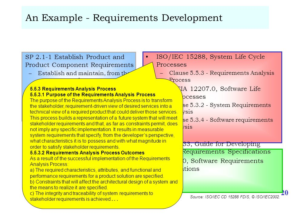 20 An Example - Requirements Development SP 2.1-1 Establish Product and Product Component Requirements –Establish and maintain, from the customer requirements, product and product component requirements essential to product and product component effectiveness and affordability ISO/IEC 15288, System Life Cycle Processes –Clause 5.5.3 - Requirements Analysis Process IEEE/EIA 12207.0, Software Life Cycle Processes –Clause 5.3.2 - System Requirements Analysis –Clause 5.3.4 - Software requirements analysis IEEE 1233, Guide for Developing System Requirements Specifications IEEE 830, Software Requirements Specifications 5.5.3 Requirements Analysis Process 5.5.3.1 Purpose of the Requirements Analysis Process The purpose of the Requirements Analysis Process is to transform the stakeholder, requirement-driven view of desired services into a technical view of a required product that could deliver those services.