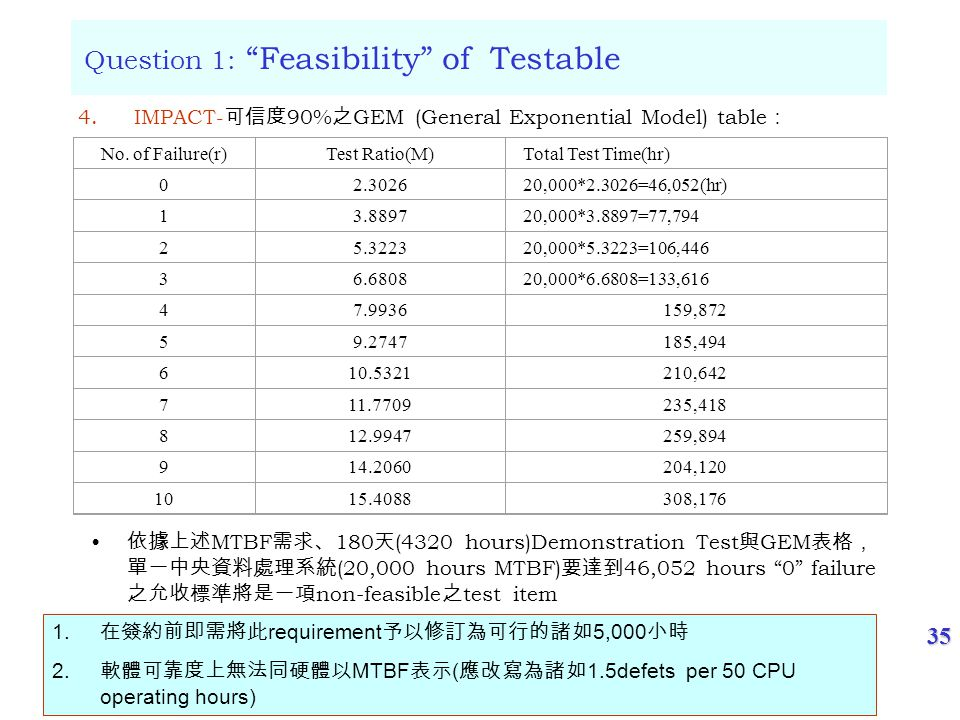 35 Question 1: Feasibility of Testable No.
