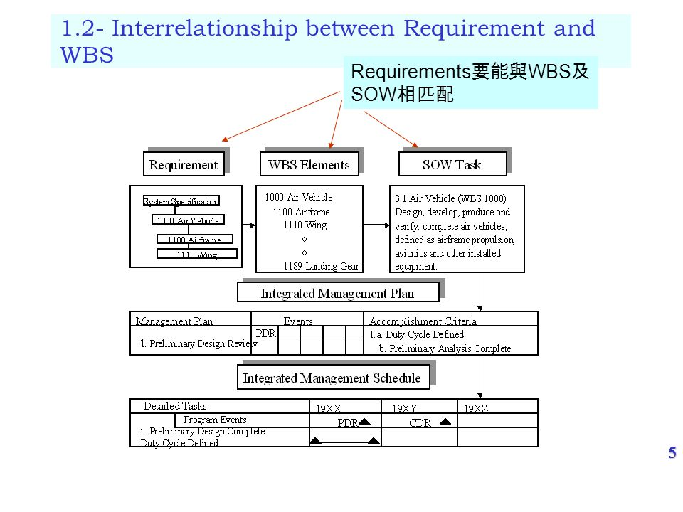 5 1.2- Interrelationship between Requirement and WBS Requirements WBS SOW